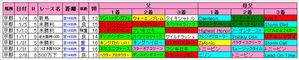 京都芝1800m血統傾向(きさらぎ賞)