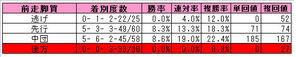 NHKマイルC(前走脚質)