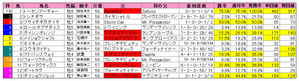 平安S(枠順)2010