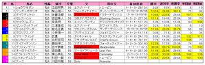 根岸S(枠順)2010