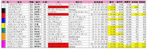 小倉記念(枠順)2009