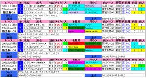 阪急杯(過去成績)2010