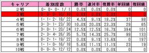 NHKマイルC(キャリア)