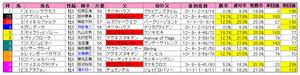関屋記念(枠順)2011
