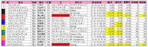 函館記念(枠順)2009