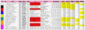 NHKマイル(枠順)2010
