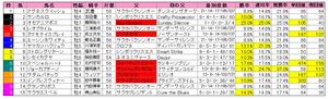 京王杯SC(枠順)2012