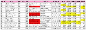 京都牝馬S(登録)