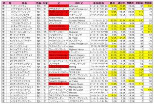 京王杯スプリングC(登録)2010