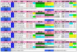 京都牝馬S(過去成績)