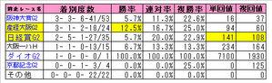 天皇賞(春)前走レース別