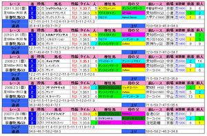京都牝馬S(過去成績)2012