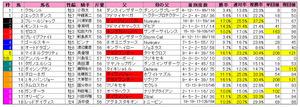 ポートアイランドS(枠順)2012