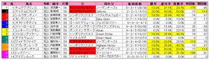 毎日杯(枠順)2009