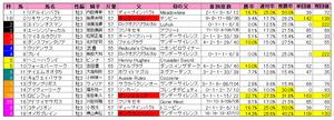 NHKマイル(枠順)2011