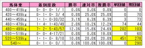 菊花賞(馬体重)