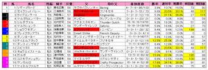 富士S(枠順)2010
