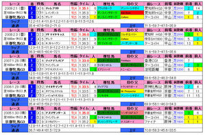 京都牝馬S(過去成績)2010
