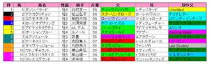 金鯱賞(枠順)2012