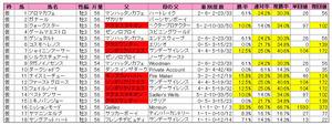 セントライト記念(登録)2010