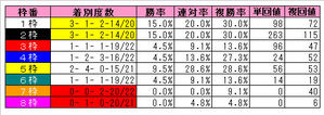 朝日杯FS(枠番)