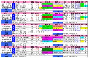小倉記念(過去成績)2011