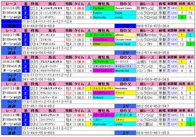 オーシャンS(過去成績)2011