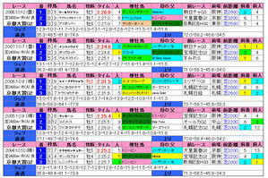 京都大賞典(過去成績)