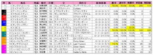 目黒記念(枠順)2011