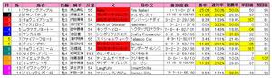 京成杯AH(枠順)2010
