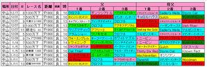 中山ダ1800m血統傾向(アレキサンドS)