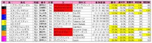キーンランドC(枠順)2012