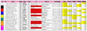 京阪杯(枠順)2010