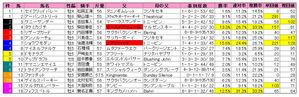 ダービー卿(枠順)2010