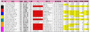 新潟記念(枠順)2009