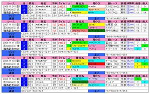 福島記念(過去成績)2009