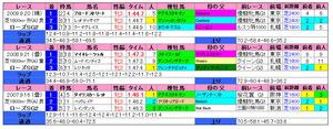 ローズS(過去成績)2010