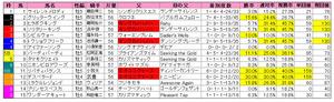 東海S(枠順)2012
