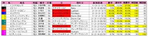 神戸新聞杯(枠順)2011