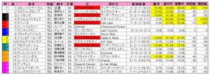 エリザベス女王杯(枠順)2010