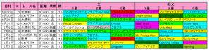 【フェブラリーS】東京ダート1600m血統傾向