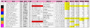 福島記念(枠順)2012