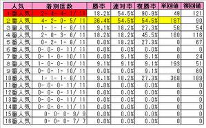 朝日杯FS(人気)