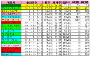菊花賞(種牡馬)