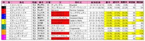 クイーンS(枠順)2012