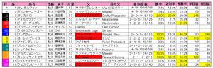 スプリンターズS(枠順)2010