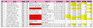 産経大阪杯(登録)2012