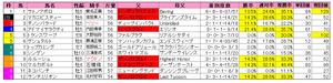 AJCC(枠順)2013