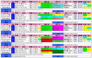 きさらぎ賞(過去成績)2013