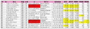 弥生賞(登録)2011